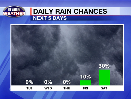 """Rain is finally gone for a few days.  Slightly """"cooler"""" air ahead.  Watching the tropics."""