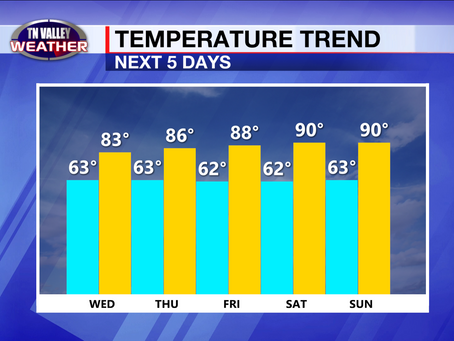 Clouds and showers today.  Warming trend starts tomorrow.  90s by the weekend!