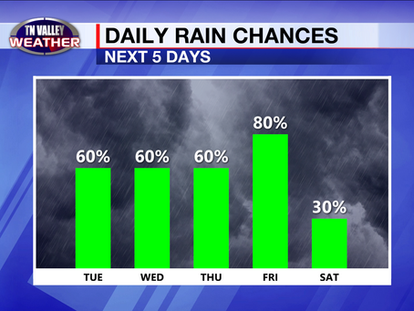 Showers and storms are back, and they only get more widespread as we head through the week.
