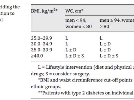 Obesity: Main Treatment Recommendations & Cognitive Behavioral Therapy