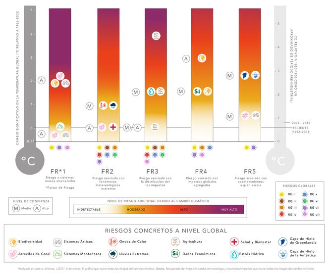 Y entonces, ¿Cómo nos afecta el #CambioClimático?