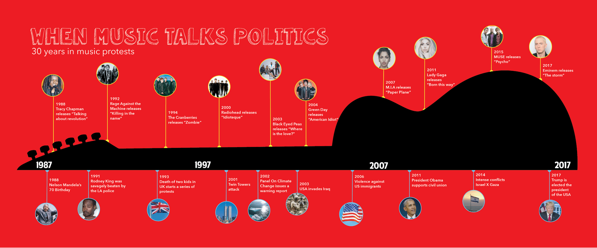 When Music Talks Politics