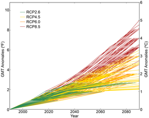 The IPCC produces different predictions for the future climate dependant on the variouse different Representational Concentration Pathways that might be followed. These represent different emissions scenarios dependent on the policy followed into the future.