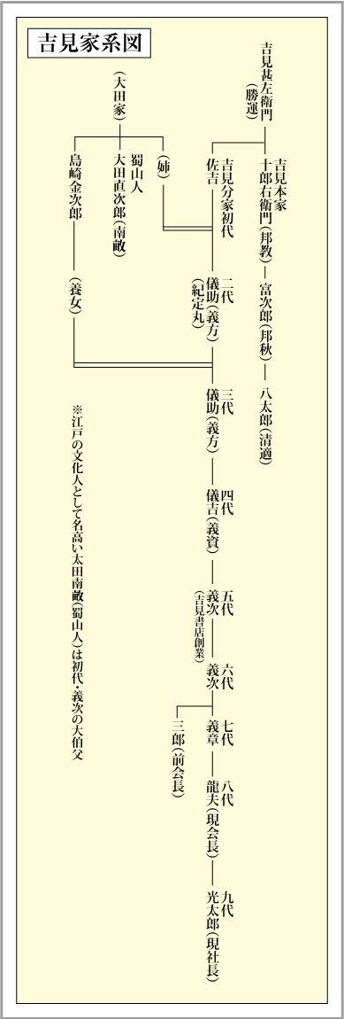 yoshimi_kakeizu.jpg