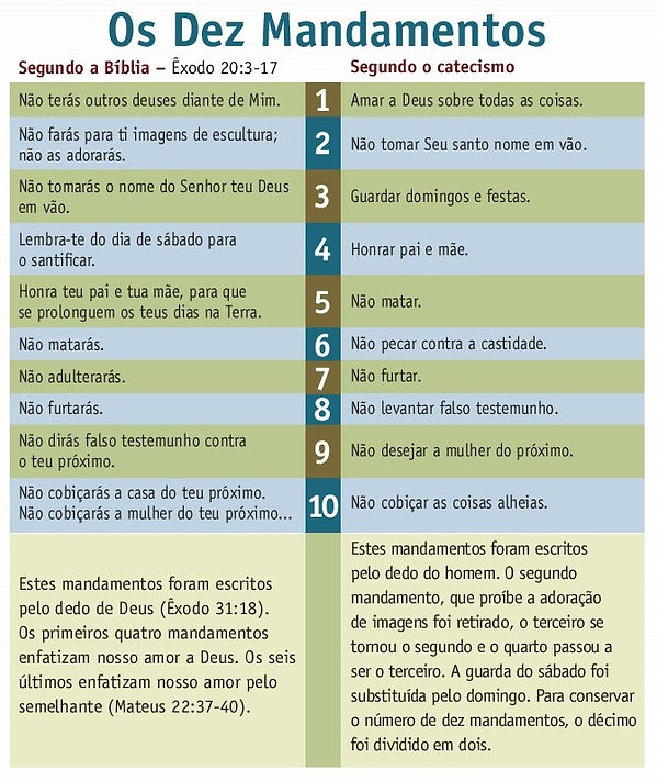 10 mandamentos catecismo.jpg