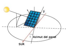 Orientación e inclinación de los paneles solares
