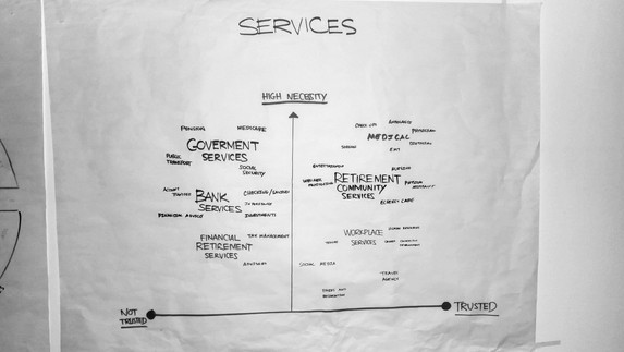 Perception Of Services
