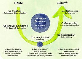 U-Prinzip-Scharmer-CoCreative-Chrisa-San