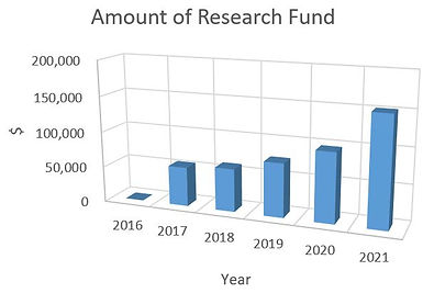 Amount_of_Research_Fund.JPG