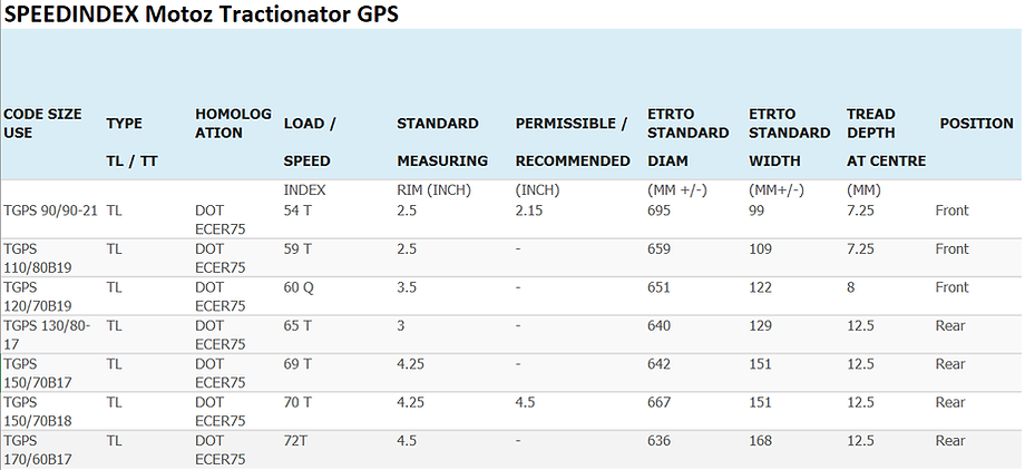 Speedindex GPS.png