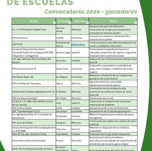 Proyectos de corto plazo 2020