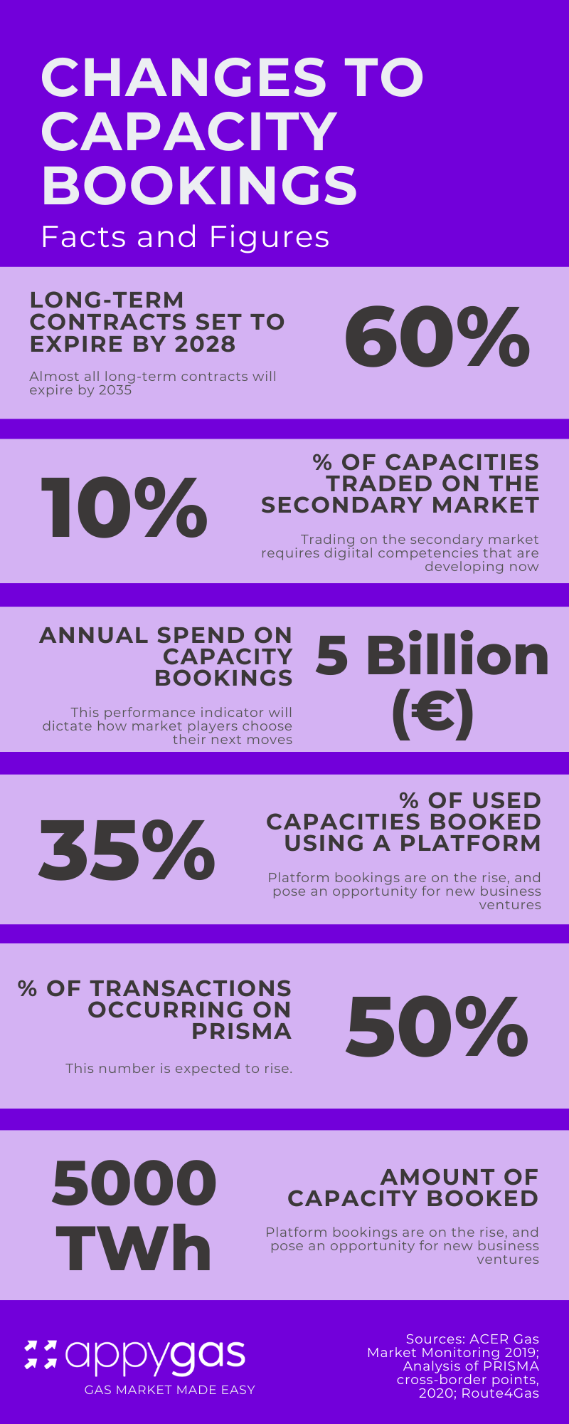infographic with statistics about short term and long term capacity bookings from PRISMA, ACER, gas market data