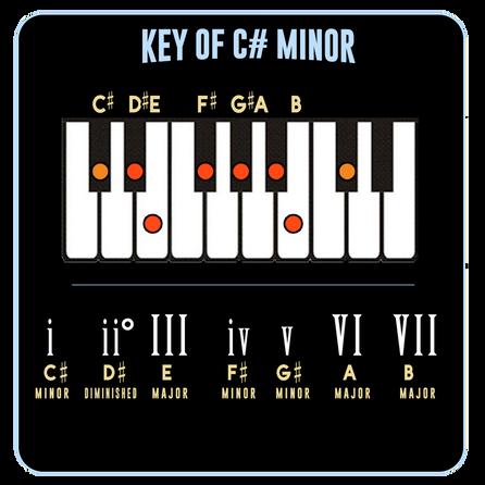 C# Minor
