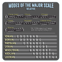 Modes Relative