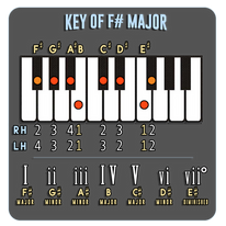 F# Major