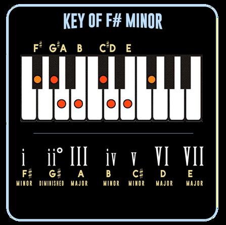 F# Minor