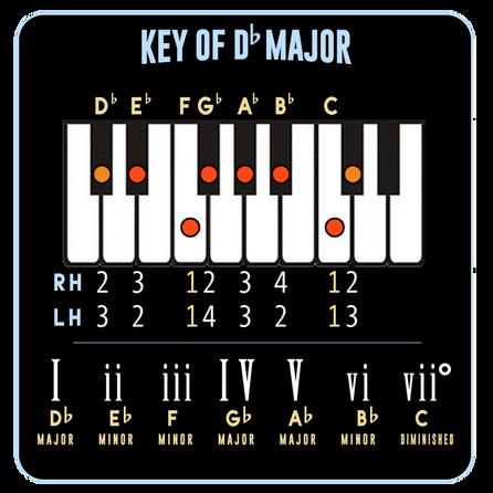 Db Major