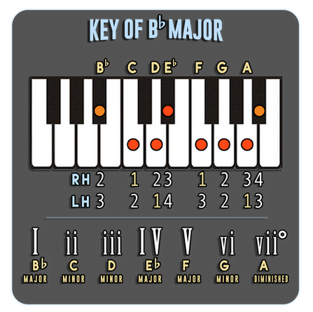 Bb Major