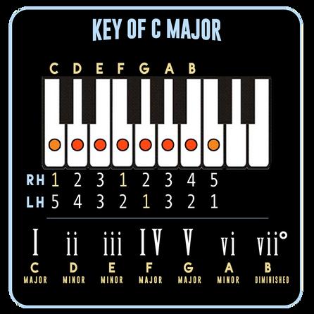 C Major