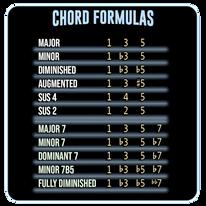 Chord Formulas