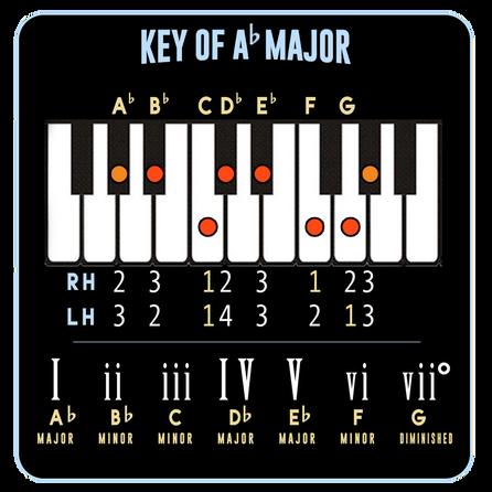 Ab Major