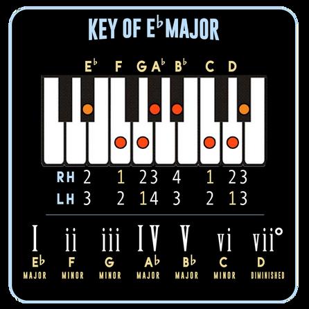 Eb Major