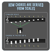 How Chords Are Derived