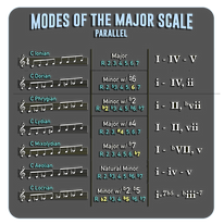 Modes Parallel