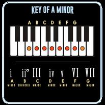 A Minor