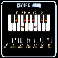 Eb Minor