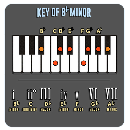 Bb Minor