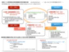 20180902 S探究コース 書写書道 探究型課題解決学習の構造.jpg