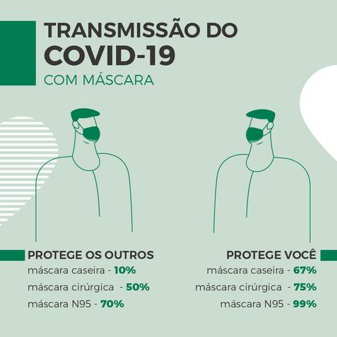 transmissão COVID-19