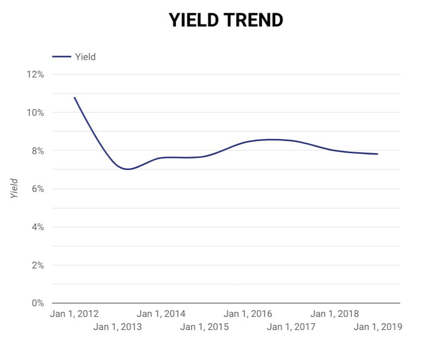 Yield trend