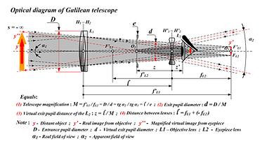 Galileantelescope_2.png