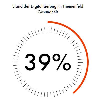 """""""Die Digitalisierung der Gesundheitsindustrie steht noch am Anfang"""" schreibt digital.swiss"""