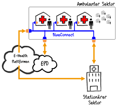 Wo steht das elektronische Patientendossier? Und wie steht BlueConnect dazu?