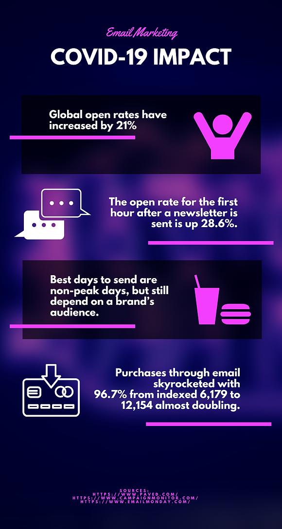 COVID 19 impact o email marketing