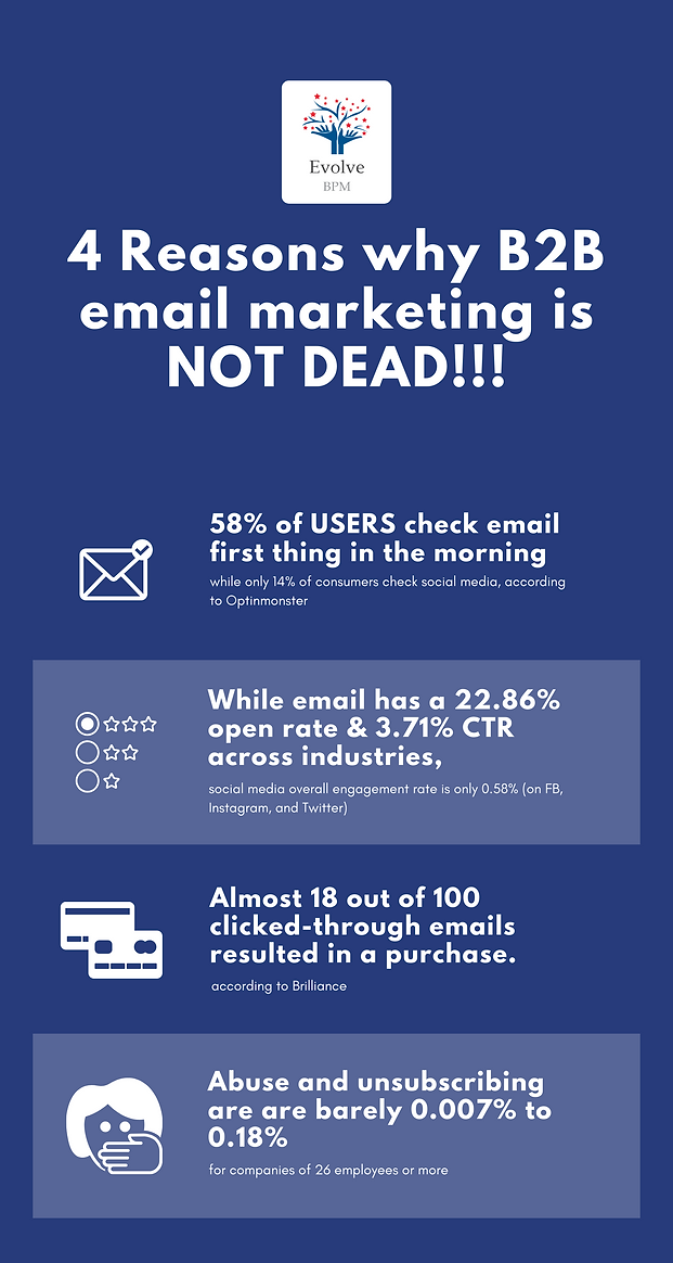 4 reasons why b2b email marketing is not dead