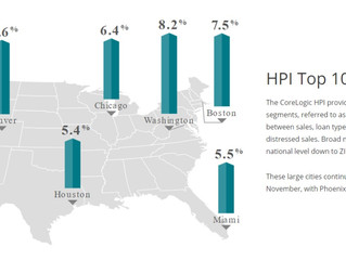 Nevada 2021 Home Price Forecast