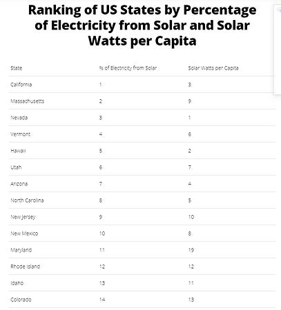 SolarRankings.PNG