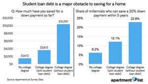 College Planning Student Loan Debt