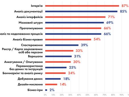 Стан бізнес-аналізу в Україні (2020). Частина друга: Виявлення та аналіз вимог