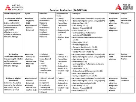"""Краткая информация об области знаний """"Solution Evaluation"""" (BABOK 3)"""