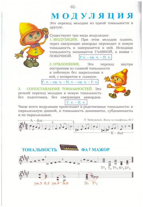 Я слышу знаю и пою. Теория музыки на уроках сольфеджио. С 1–го по.