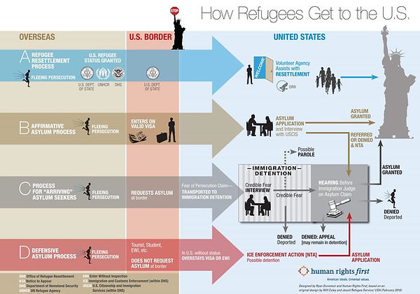 How Refugees Get to the US