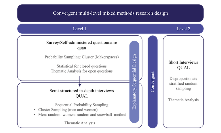 20200207 Mixed method research design_Re