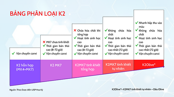 Phân loại vitamin K2 (MK7).png
