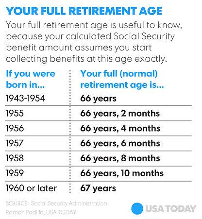 SS retirement age 1.jpg