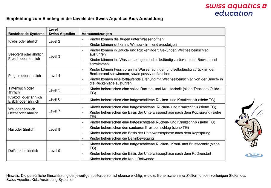 Einstieg_Levels_Swiss_Aquatics.jpg